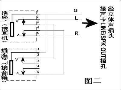 linein(声音输入)和麦克风插孔,由于音箱和耳机都是接到line/spkout